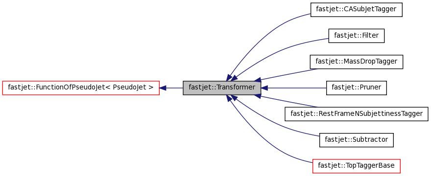 Fastjet fastjettransformer class reference inheritance graph ccuart Images